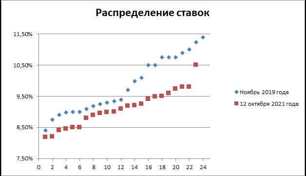 Таблица ипотека