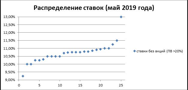 Распределение ставок май 2019
